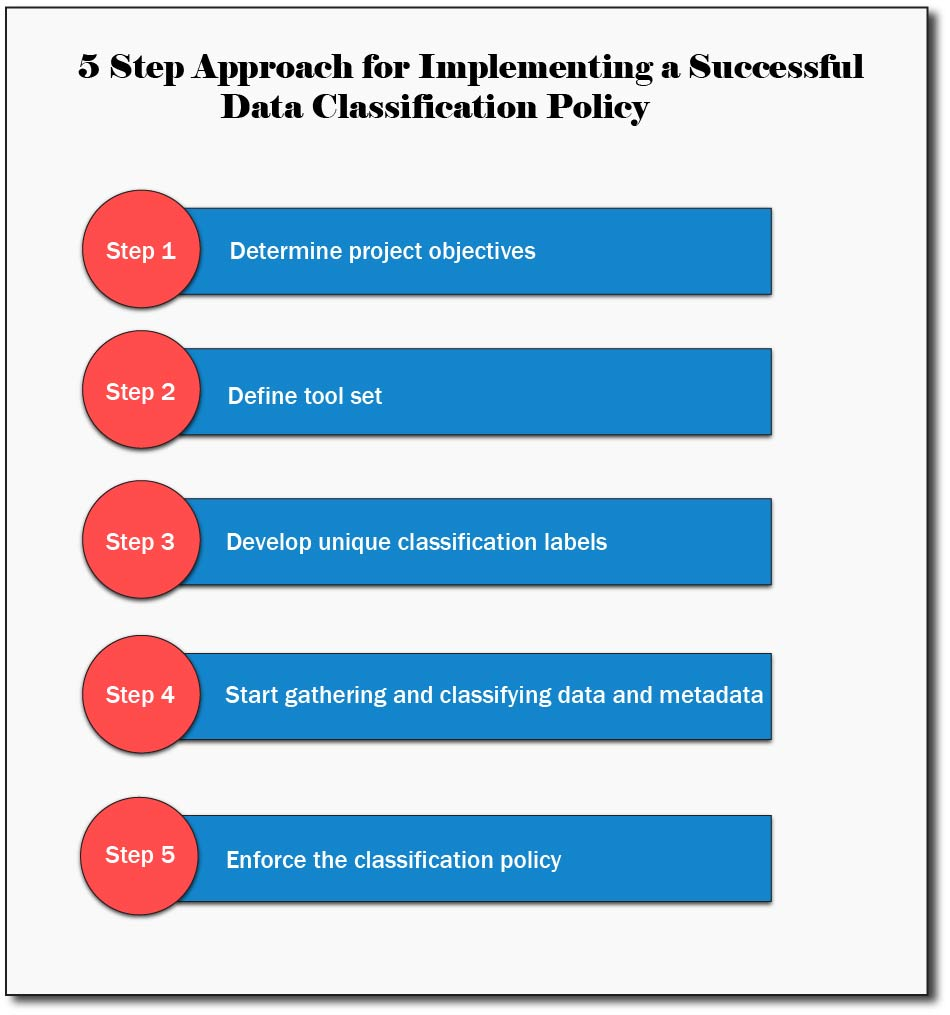 5 step approach for implementing data classification policy