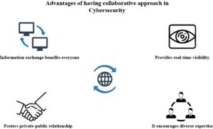 Advantages of data collaboration