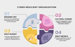 Cyber Resilient Organization