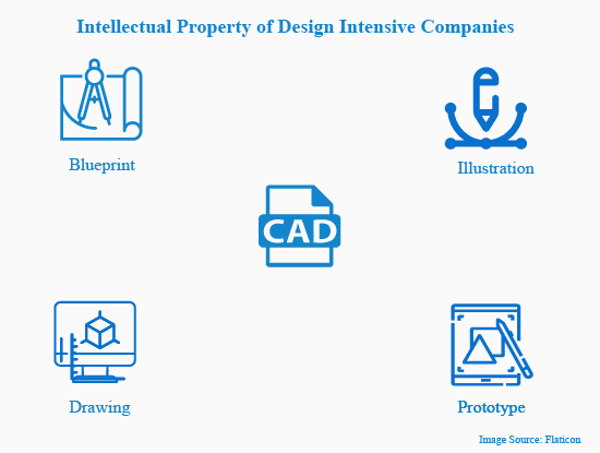Intellectual property of manufacturing