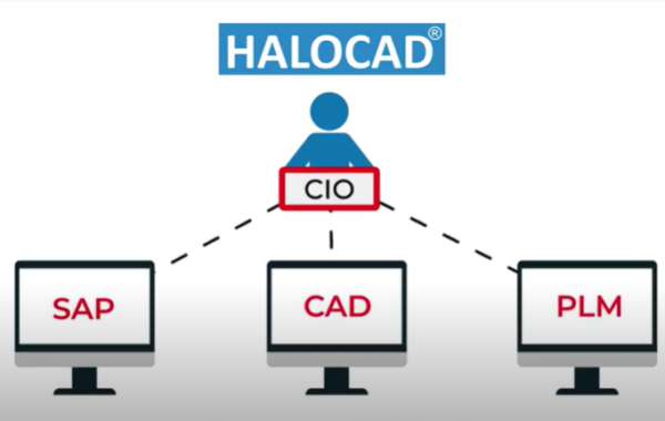 How to protect your sensitive CAD files using HALOCAD