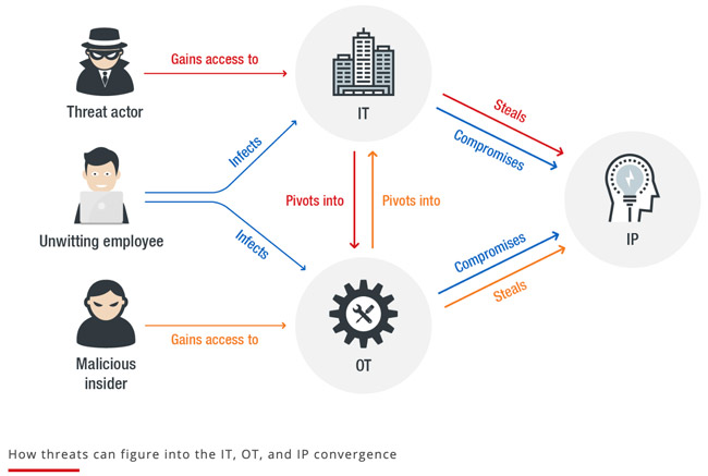 how threats can figure into the IT, OT and IP convergence